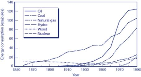 INCREASES IN ENERGY LAST 150 YRS.jpg