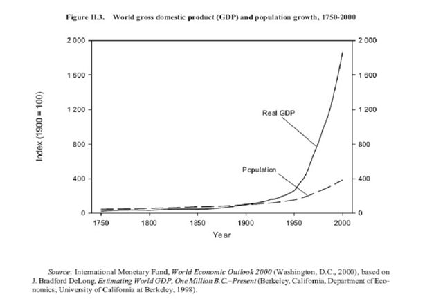 GDP and Population 1750 to 2000.JPG