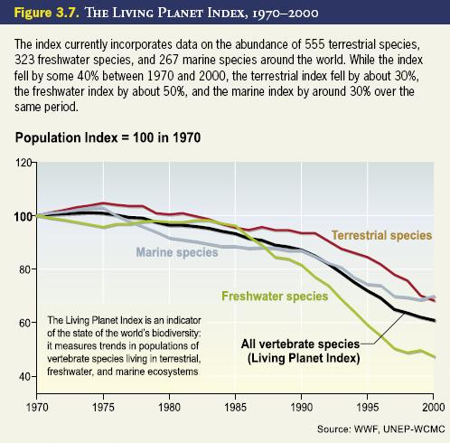 biod  species loss  Living Planet report.JPG