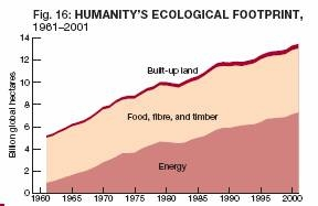Humanity's Ecological Footprint