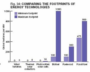 Comparing Energy Technologies
