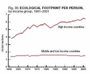 ecological footprint ecological footprint per person
