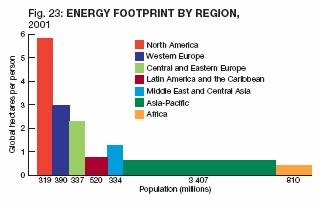 Energy Footprint by Region